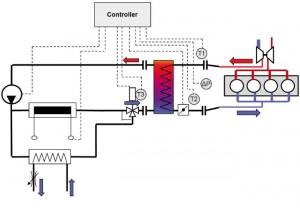 Fig. 1: Regulating circuits of the  FEV Intercooler