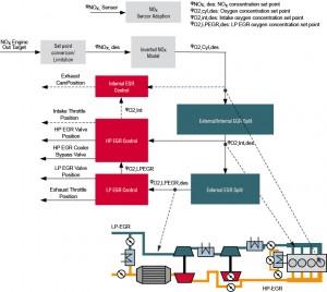 NOx-based EGR control with multi-loop EGR