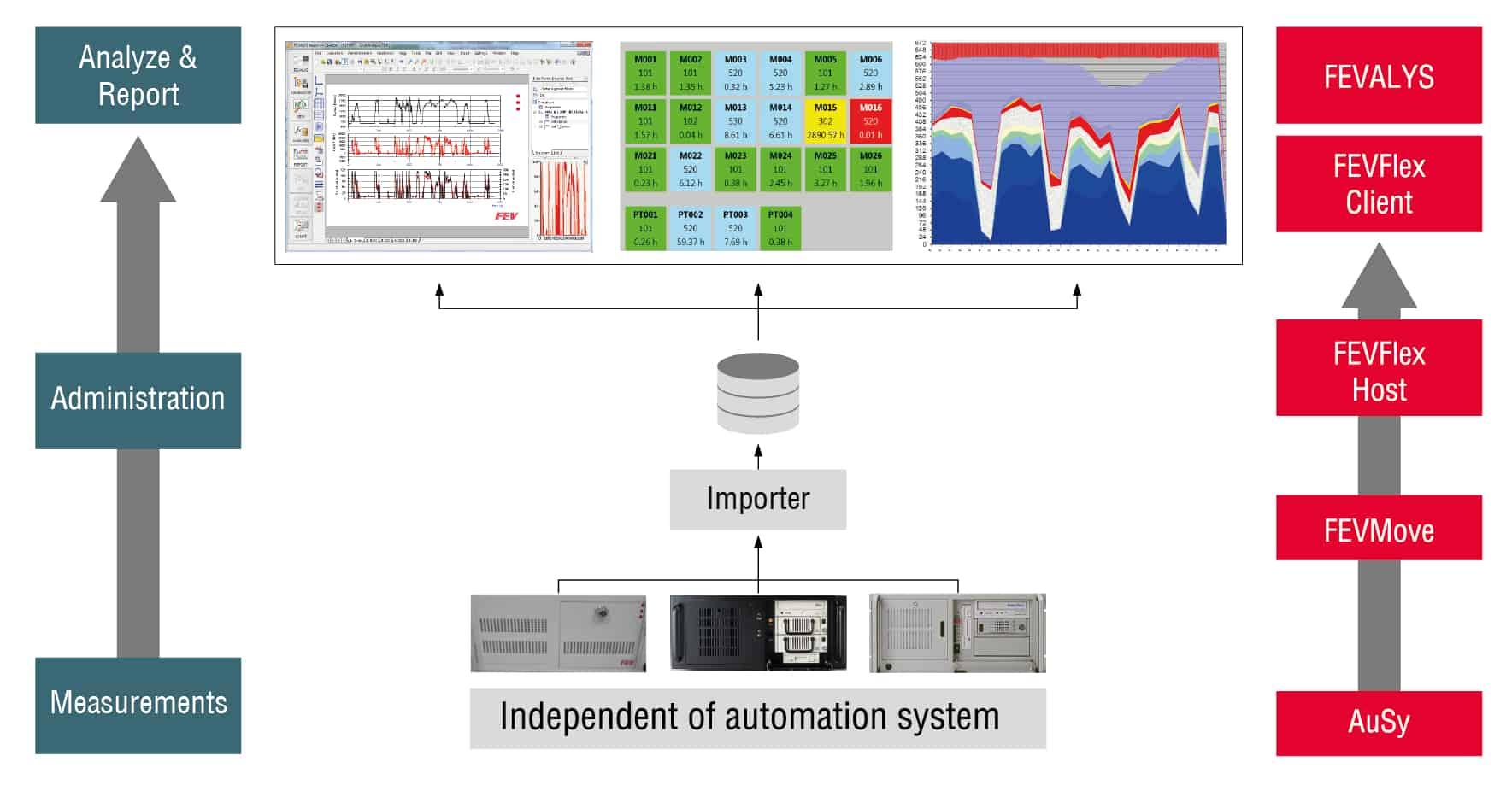 Test field management: Measurement data processing