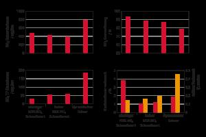 Vergleich vier verschiedener RDE-Tests