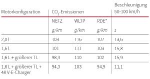 Simulationsergebnisse für ein Fahrzeug des D-Segments: CO2-Emissionen und Beschleunigungszeiten
