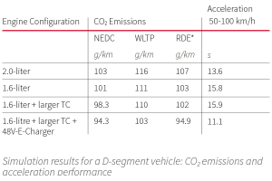 Simulation results for a D-segment vehicle: CO2 emissions and acceleration performance