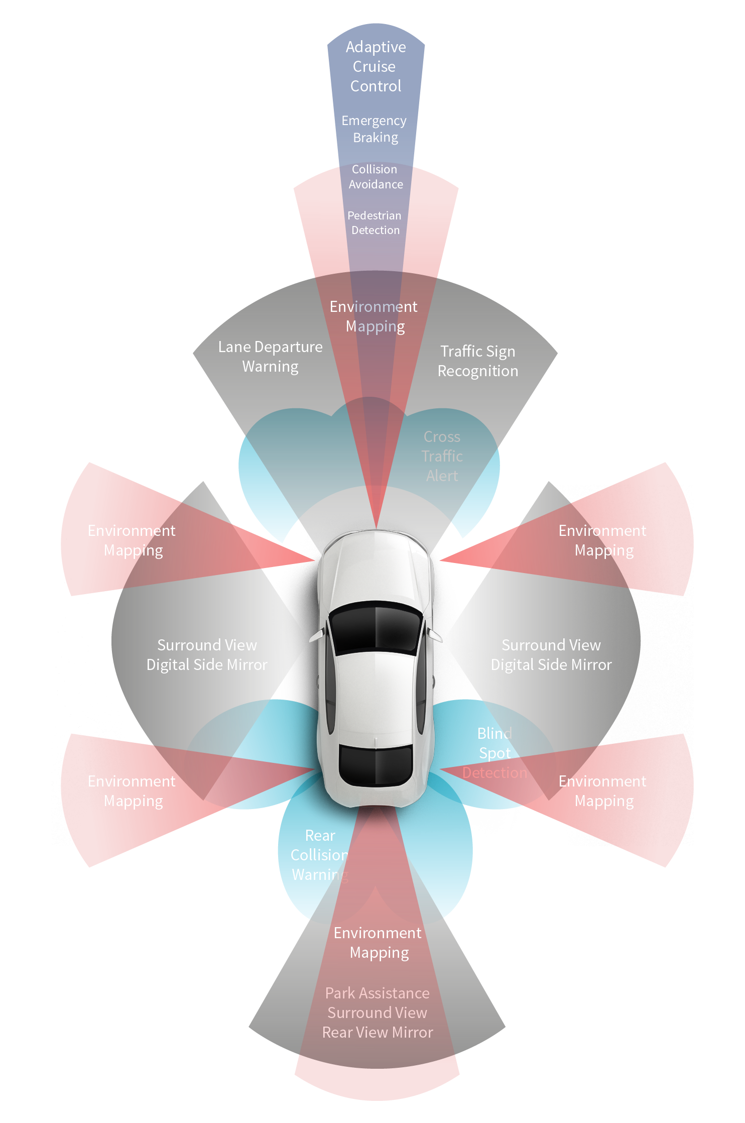 Automated Driving - ADAS (advanced driver assistance systems