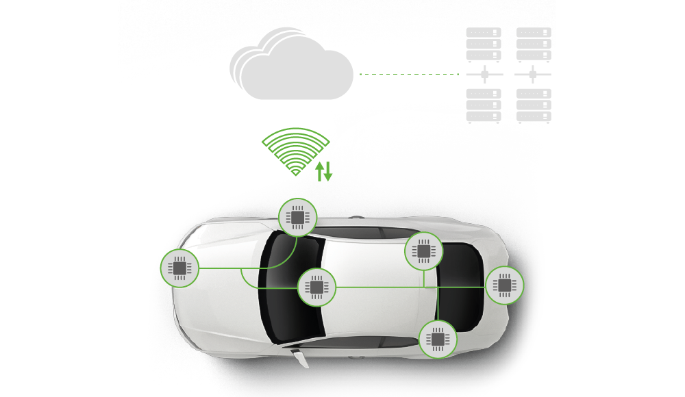 Cyber Security (Automotive) - Big Data and Cloud Services